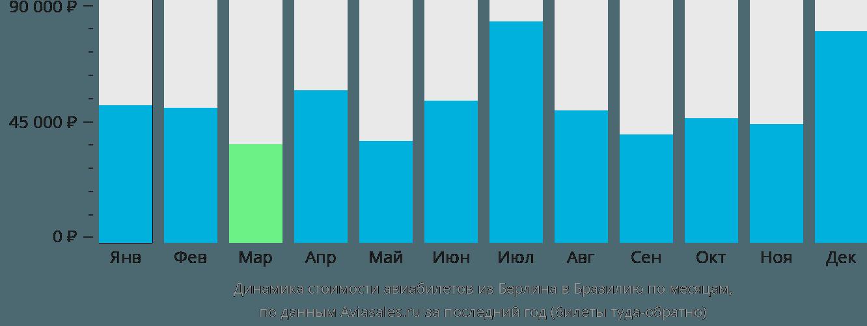 Динамика стоимости авиабилетов из Берлина в Бразилию по месяцам