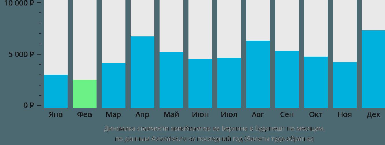 Динамика стоимости авиабилетов из Берлина в Будапешт по месяцам