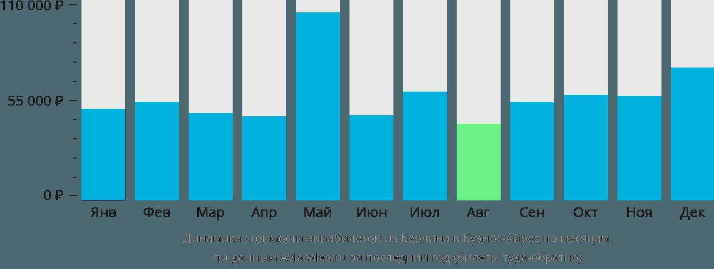 Динамика стоимости авиабилетов из Берлина в Буэнос-Айрес по месяцам