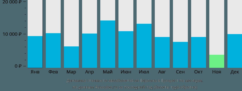 Динамика стоимости авиабилетов из Берлина в Бухарест по месяцам