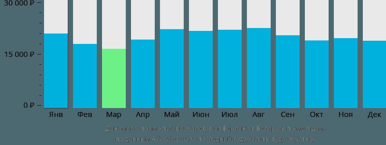 Динамика стоимости авиабилетов из Берлина в Беларусь по месяцам