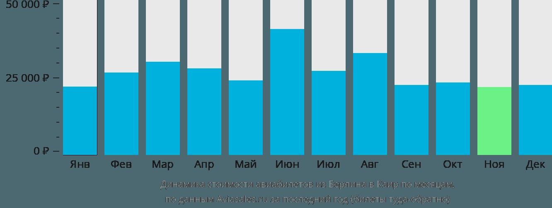 Динамика стоимости авиабилетов из Берлина в Каир по месяцам
