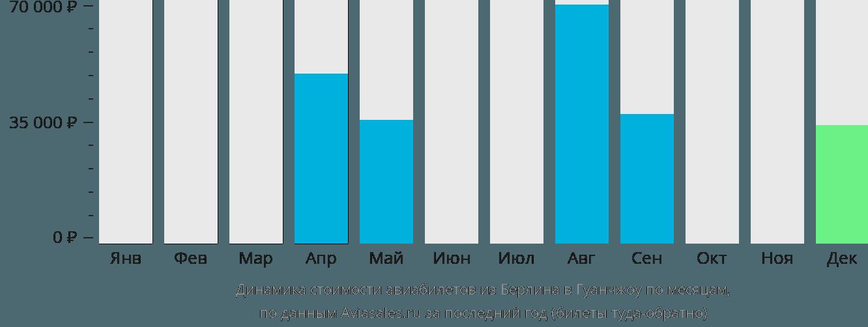 Динамика стоимости авиабилетов из Берлина в Гуанчжоу по месяцам