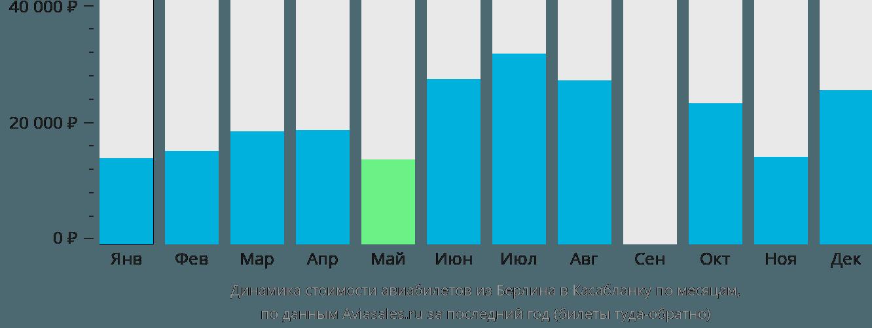 Динамика стоимости авиабилетов из Берлина в Касабланку по месяцам