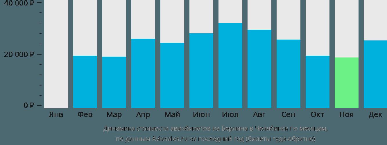 Динамика стоимости авиабилетов из Берлина в Челябинск по месяцам