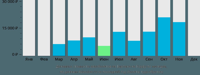 Динамика стоимости авиабилетов из Берлина на Корфу по месяцам