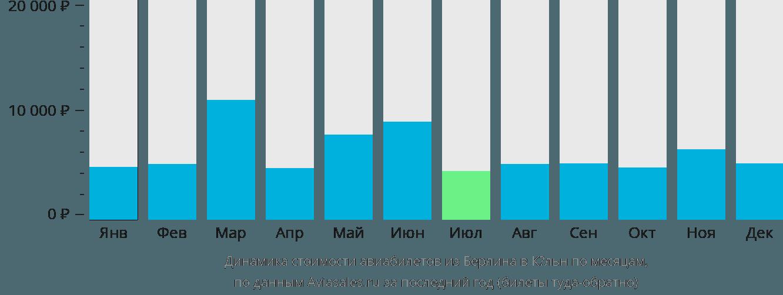 Динамика стоимости авиабилетов из Берлина в Кёльн по месяцам