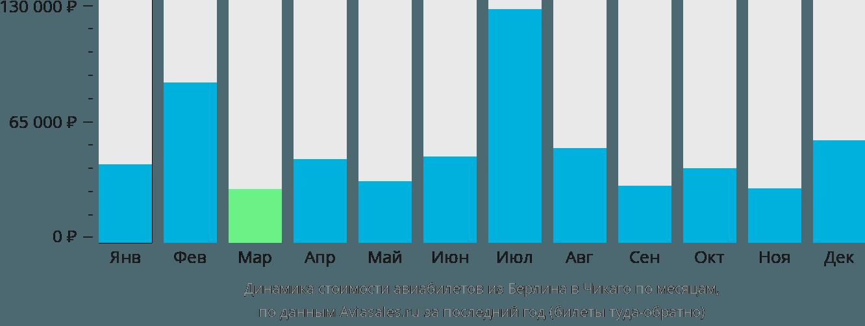 Динамика стоимости авиабилетов из Берлина в Чикаго по месяцам