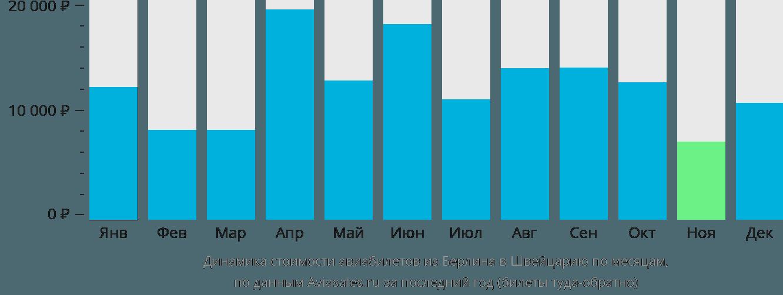 Динамика стоимости авиабилетов из Берлина в Швейцарию по месяцам