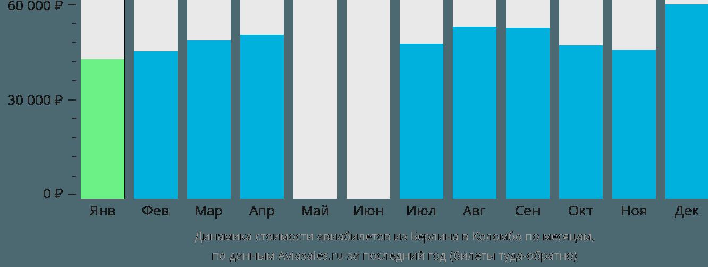 Динамика стоимости авиабилетов из Берлина в Коломбо по месяцам