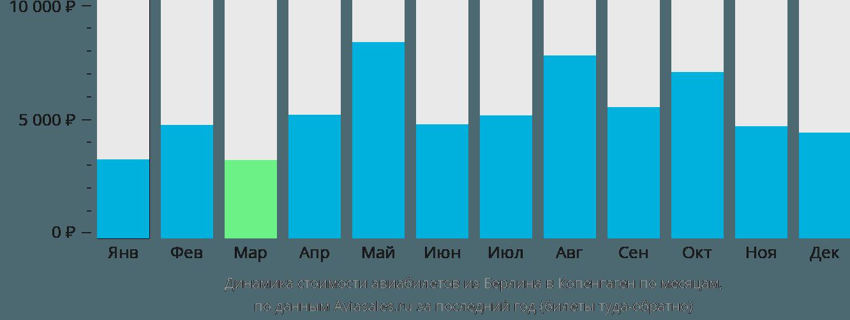 Динамика стоимости авиабилетов из Берлина в Копенгаген по месяцам
