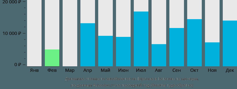 Динамика стоимости авиабилетов из Берлина в Катанию по месяцам