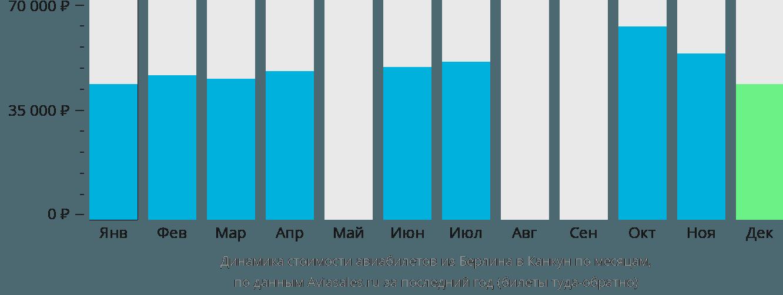 Динамика стоимости авиабилетов из Берлина в Канкун по месяцам