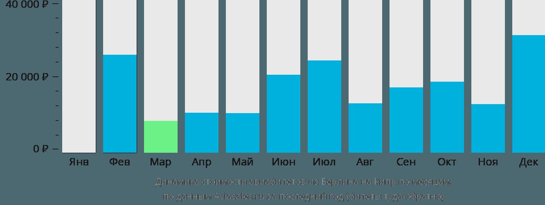 Динамика стоимости авиабилетов из Берлина на Кипр по месяцам