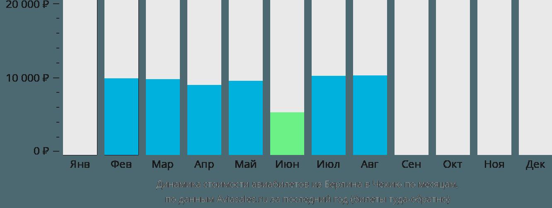 Динамика стоимости авиабилетов из Берлина в Чехию по месяцам