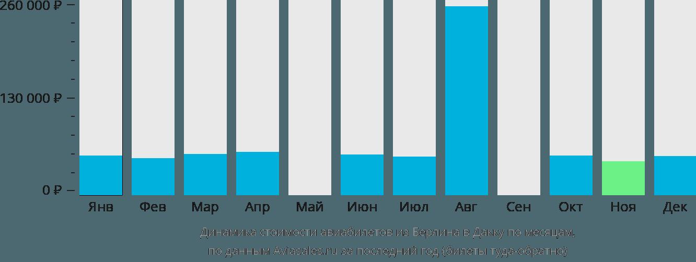 Динамика стоимости авиабилетов из Берлина в Дакку по месяцам