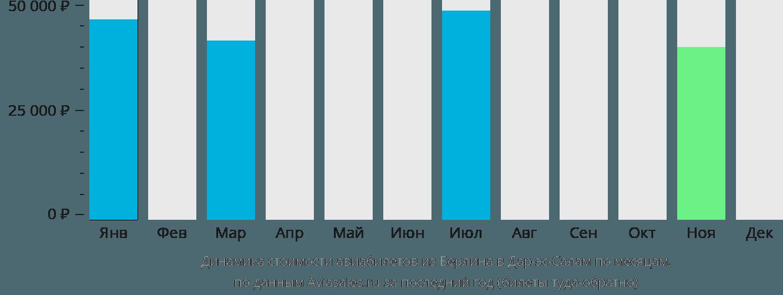 Динамика стоимости авиабилетов из Берлина в Дар-эс-Салам по месяцам