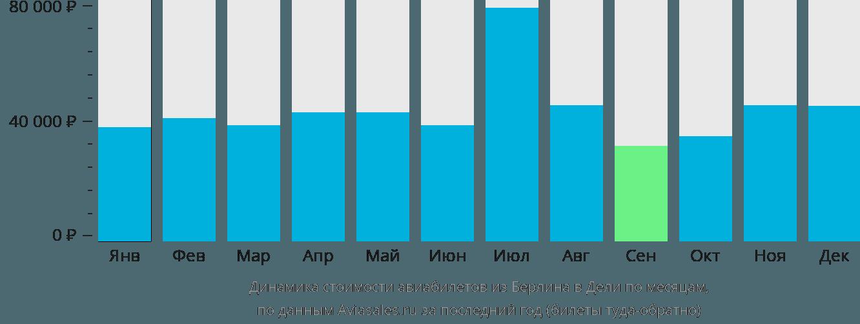 Динамика стоимости авиабилетов из Берлина в Дели по месяцам