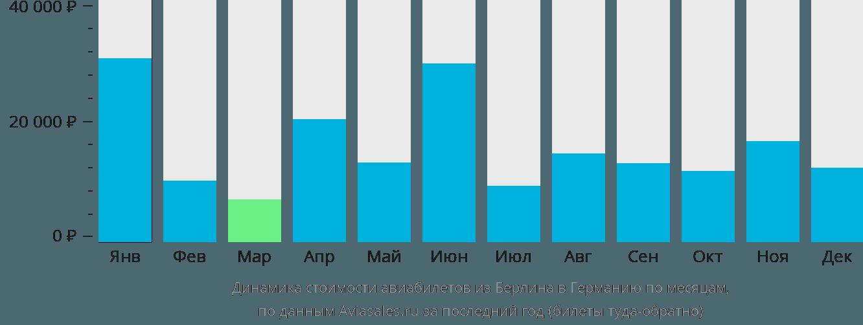 Динамика стоимости авиабилетов из Берлина в Германию по месяцам