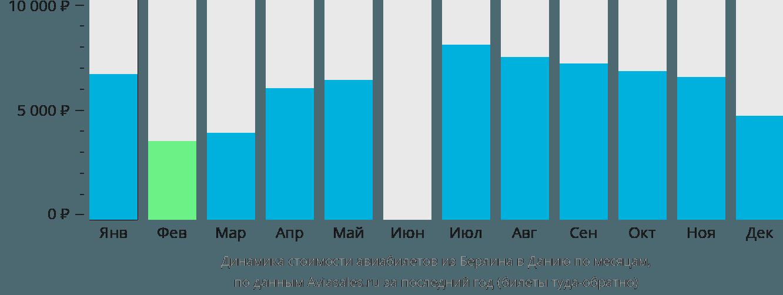Динамика стоимости авиабилетов из Берлина в Данию по месяцам