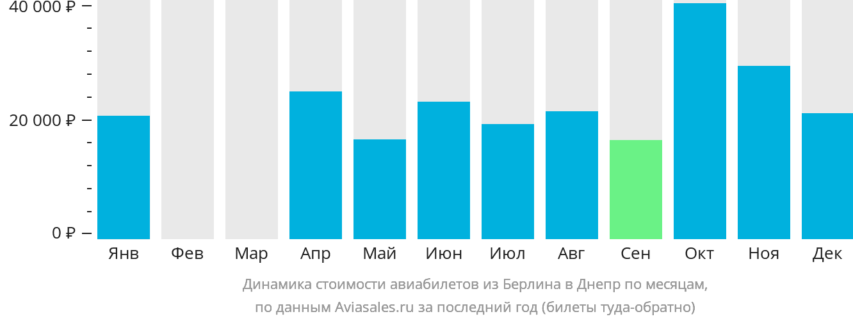 Динамика стоимости авиабилетов из Берлина в Днепр по месяцам