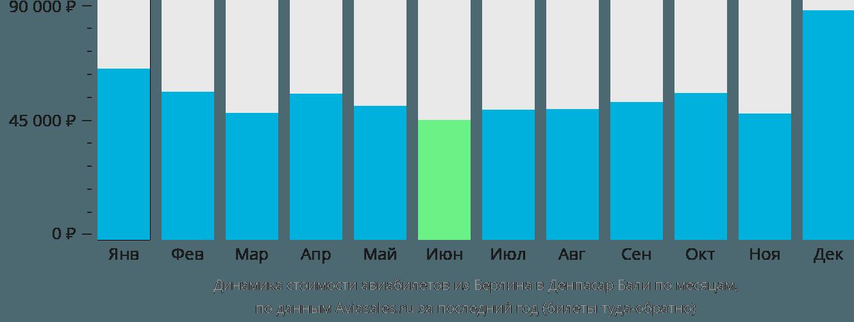 Динамика стоимости авиабилетов из Берлина в Денпасар Бали по месяцам