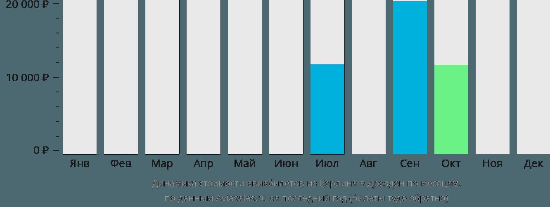 Динамика стоимости авиабилетов из Берлина в Дрезден по месяцам