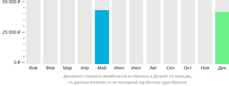 Динамика стоимости авиабилетов из Берлина в Детройт по месяцам