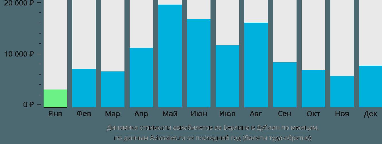 Динамика стоимости авиабилетов из Берлина в Дублин по месяцам