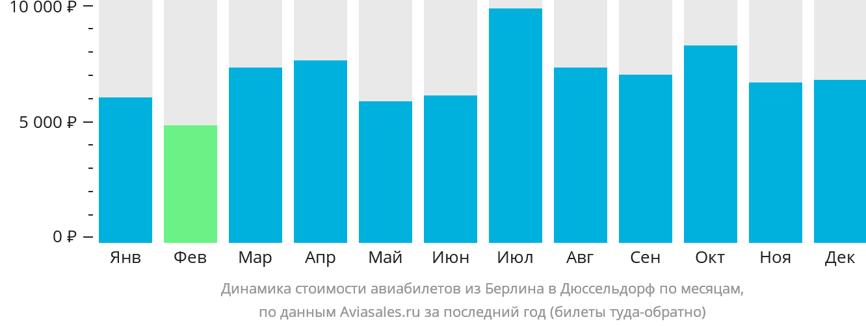 Динамика стоимости авиабилетов из Берлина в Дюссельдорф по месяцам