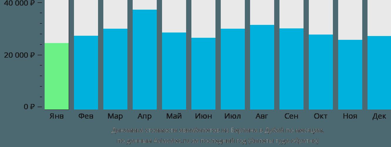 Динамика стоимости авиабилетов из Берлина в Дубай по месяцам