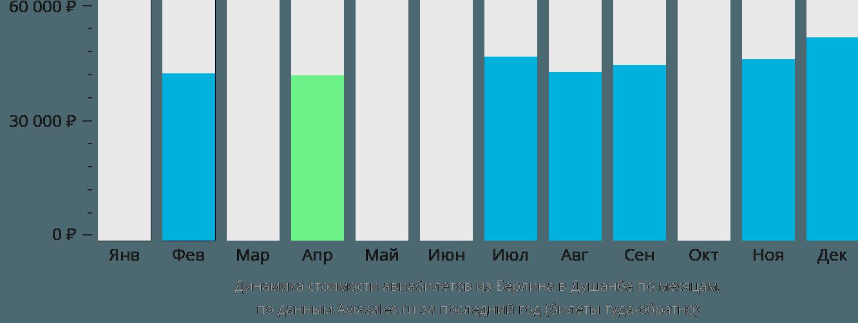 Динамика стоимости авиабилетов из Берлина в Душанбе по месяцам