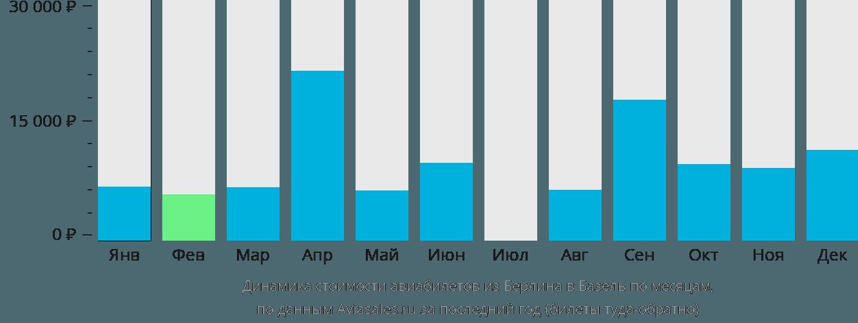 Динамика стоимости авиабилетов из Берлина в Базель по месяцам