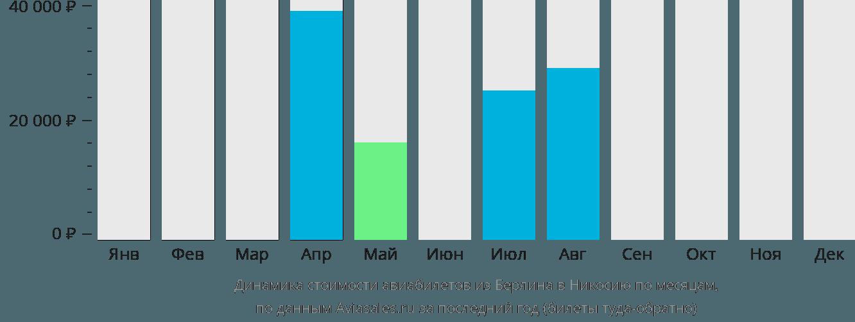 Динамика стоимости авиабилетов из Берлина в Эрджан по месяцам