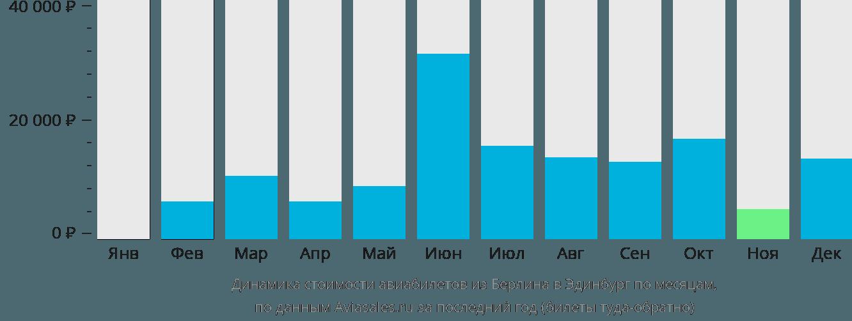 Динамика стоимости авиабилетов из Берлина в Эдинбург по месяцам