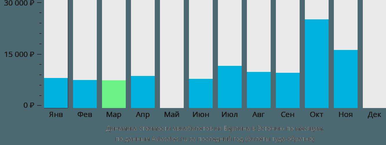 Динамика стоимости авиабилетов из Берлина в Эстонию по месяцам