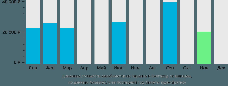 Динамика стоимости авиабилетов из Берлина в Белгород по месяцам