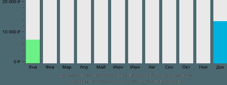 Динамика стоимости авиабилетов из Берлина в Эйндховен по месяцам