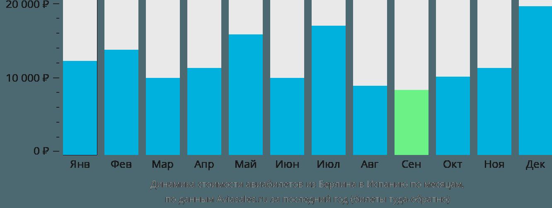 Динамика стоимости авиабилетов из Берлина в Испанию по месяцам