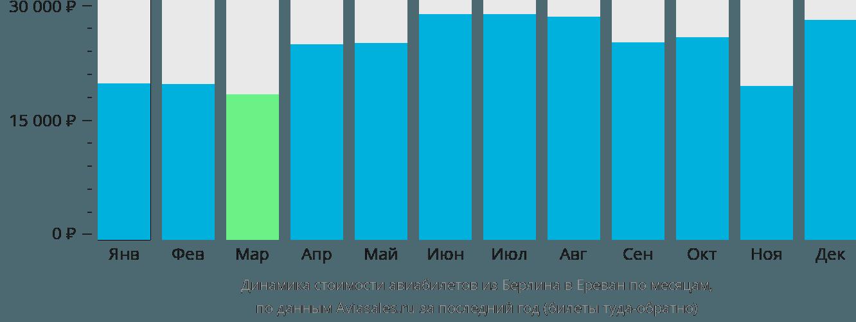 Динамика стоимости авиабилетов из Берлина в Ереван по месяцам