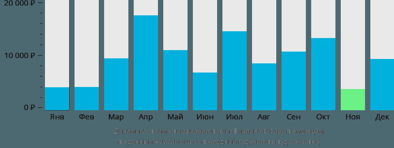 Динамика стоимости авиабилетов из Берлина в Фару по месяцам