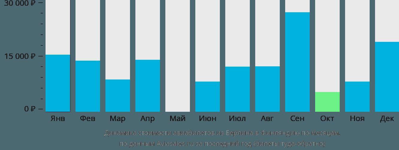 Динамика стоимости авиабилетов из Берлина в Финляндию по месяцам