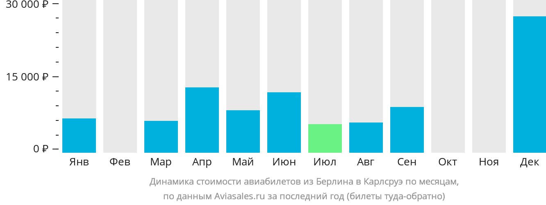 Динамика стоимости авиабилетов из Берлина в Карлсруэ по месяцам