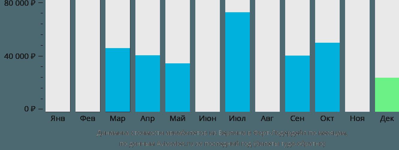 Динамика стоимости авиабилетов из Берлина в Форт-Лодердейл по месяцам
