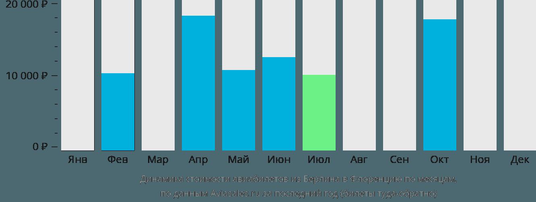 Динамика стоимости авиабилетов из Берлина в Флоренцию по месяцам