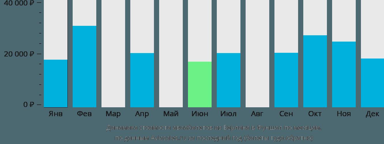 Динамика стоимости авиабилетов из Берлина в Фуншал по месяцам