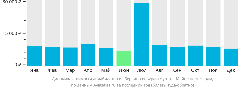 Динамика стоимости авиабилетов из Берлина во Франкфурт-на-Майне по месяцам