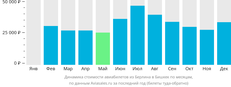 Динамика стоимости авиабилетов из Берлина в Бишкек по месяцам