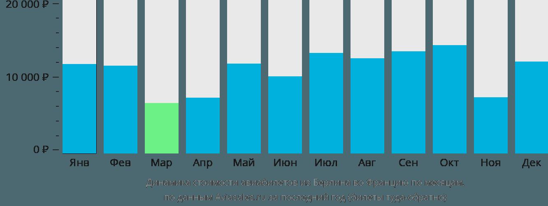 Динамика стоимости авиабилетов из Берлина во Францию по месяцам