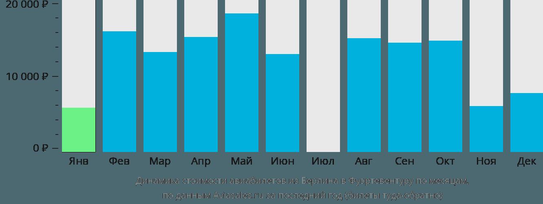 Динамика стоимости авиабилетов из Берлина в Фуэртевентуру по месяцам